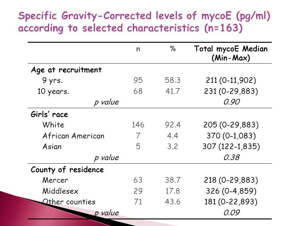 n%Total mycoE Median (Min-Max) Age at recruitment 9 yrs.