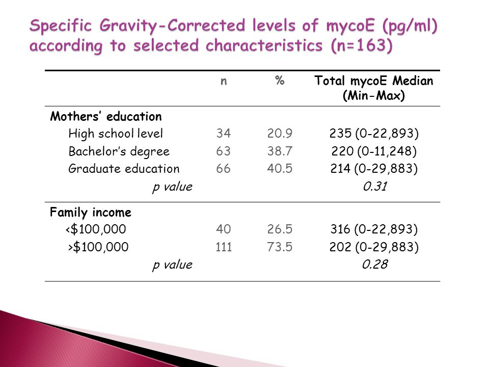 n%Total mycoE Median (Min-Max) Mothers' education High school level Bachelor's degree Graduate education p value 34 63 66 20.9 38.7 40.5 235 (0-22,893) 220 (0-11,248) 214 (0-29,883) 0.31 Family income <$100,000 >$100,000 p value 40 111 26.5 73.5 316 (0-22,893) 202 (0-29,883) 0.28