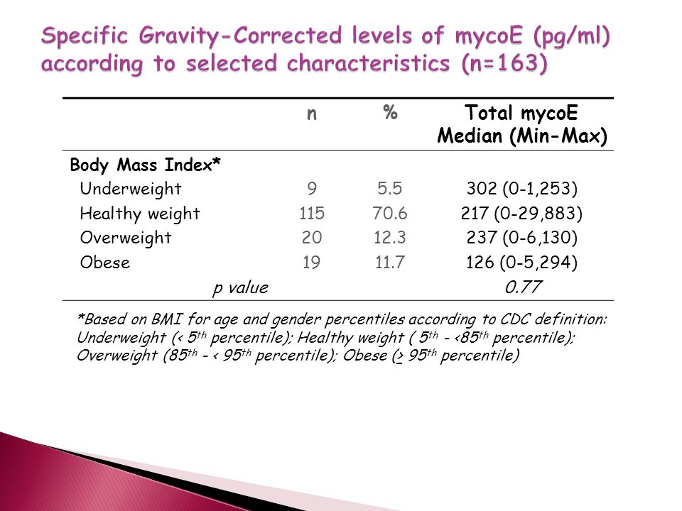 n%Total mycoE Median (Min-Max) Body Mass Index* Underweight Healthy weight Overweight Obese p value 9 115 20 19 5.5 70.6 12.3 11.7 302 (0-1,253) 217 (0-29,883) 237 (0-6,130) 126 (0-5,294) 0.77 *Based on BMI for age and gender percentiles according to CDC definition: Underweight ( 95 th percentile)