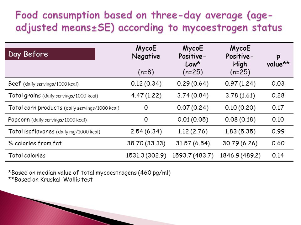 MycoE Negative (n=8) MycoE Positive- Low* (n=25) MycoE Positive- High (n=25) p value** Beef (daily servings/1000 kcal) 0.12 (0.34)0.29 (0.64)0.97 (1.24)0.03 Total grains (daily servings/1000 kcal) 4.47 (1.22)3.74 (0.84)3.78 (1.61)0.28 Total corn products (daily servings/1000 kcal) 00.07 (0.24)0.10 (0.20)0.17 Popcorn (daily servings/1000 kcal) 00.01 (0.05)0.08 (0.18)0.10 Total isoflavones (daily mg/1000 kcal) 2.54 (6.34)1.12 (2.76)1.83 (5.35)0.99 % calories from fat38.70 (33.33)31.57 (6.54)30.79 (6.26)0.60 Total calories1531.3 (302.9)1593.7 (483.7)1846.9 (489.2)0.14 *Based on median value of total mycoestrogens (460 pg/ml) **Based on Kruskal-Wallis test Day Before