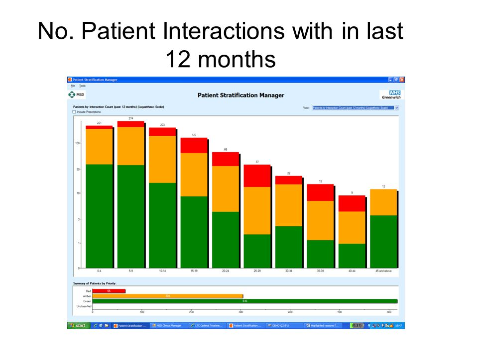 No. Patient Interactions with in last 12 months