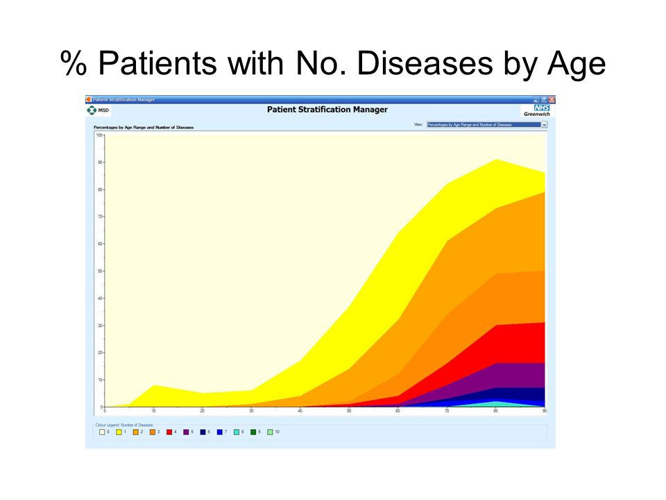 % Patients with No. Diseases by Age