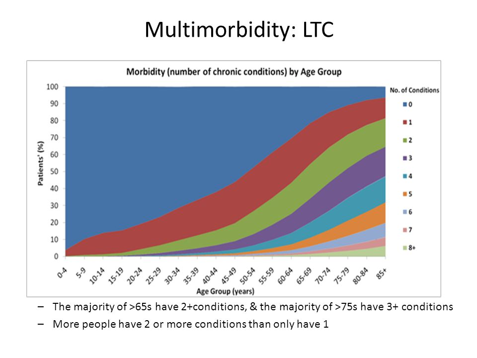 –The majority of >65s have 2+conditions, & the majority of >75s have 3+ conditions –More people have 2 or more conditions than only have 1 Multimorbid