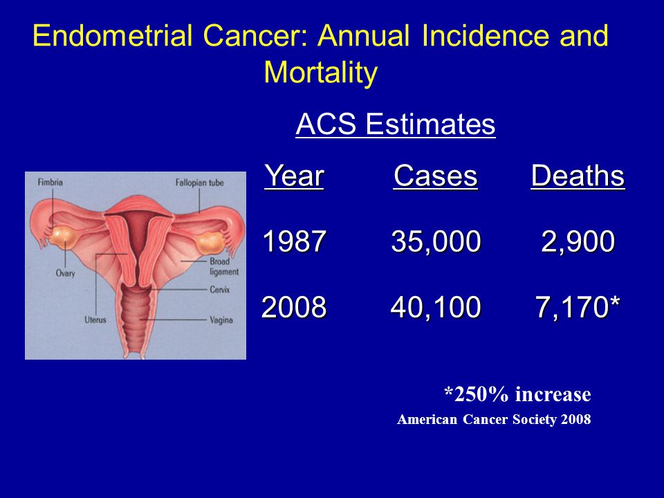 Endometrial Cancer: Annual Incidence and Mortality YearCasesDeaths 198735,0002,900 200840,1007,170* ACS Estimates *250% increase American Cancer Socie