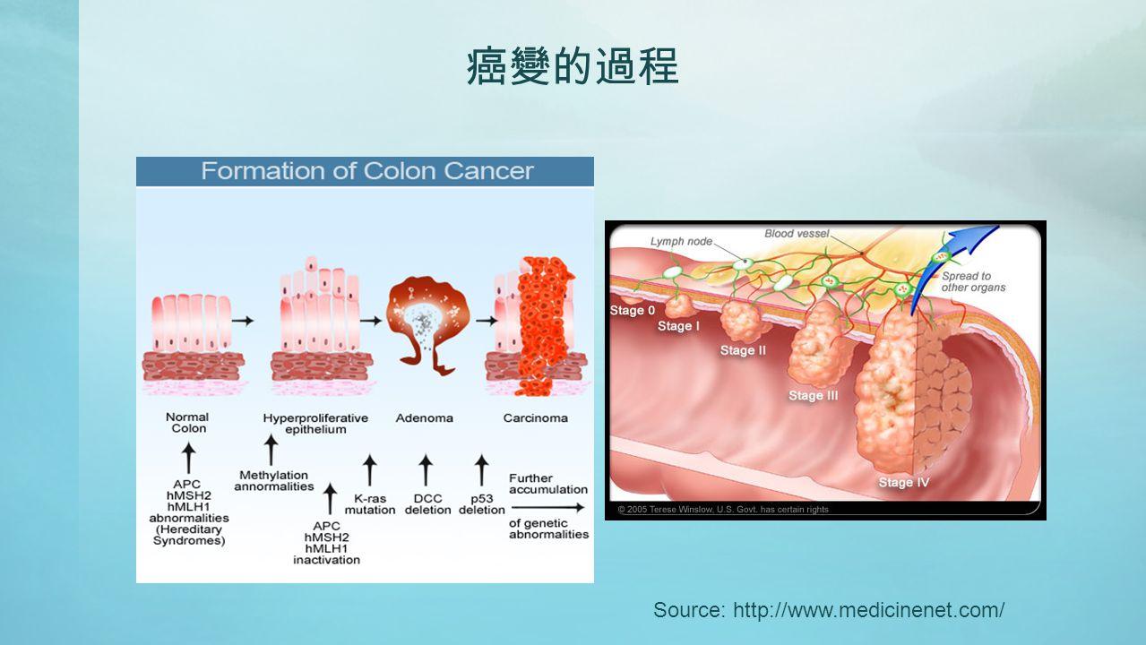 癌變的過程 Source: http://www.medicinenet.com/