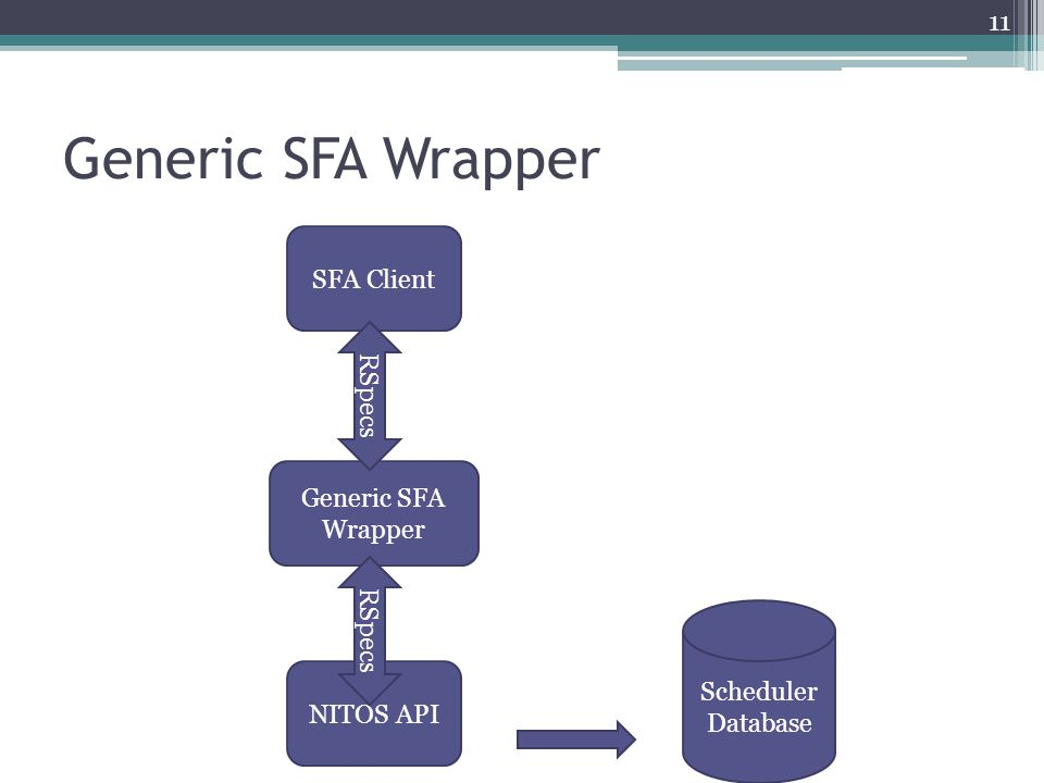 Generic SFA Wrapper Scheduler Database 11 SFA Client NITOS API Generic SFA Wrapper RSpecs