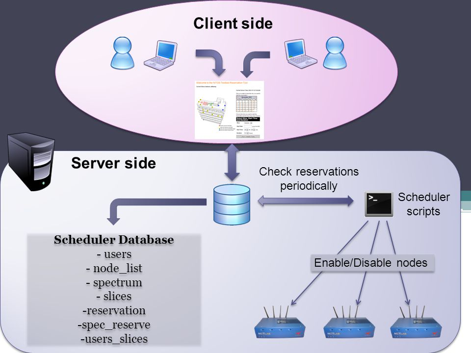 Check reservations periodically Scheduler scripts Server side Client side Enable/Disable nodes Scheduler Database - users - node_list - spectrum - sli