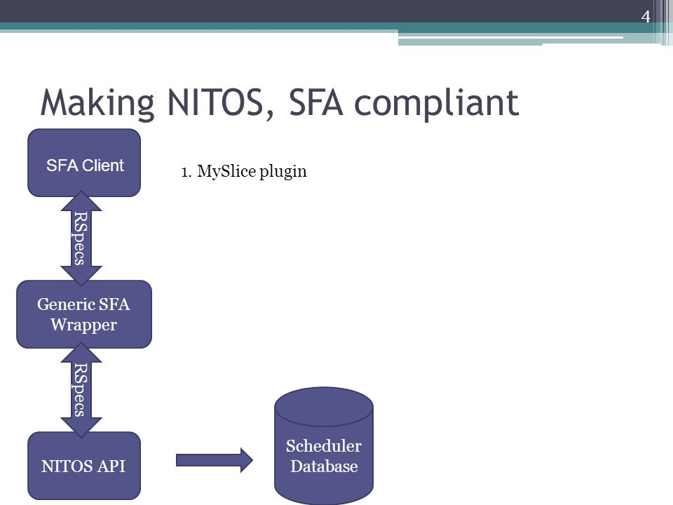 Making NITOS, SFA compliant Scheduler Database 1. MySlice plugin 4 SFA Client Generic SFA Wrapper NITOS API RSpecs