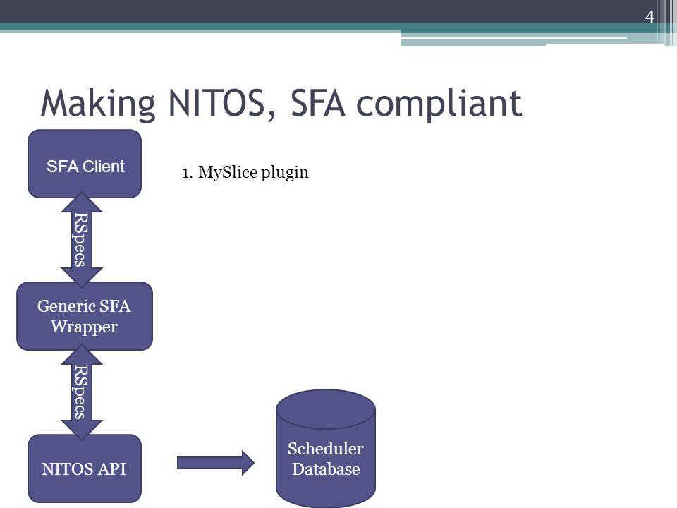 Making NITOS, SFA compliant 1.MySlice plugin 2.