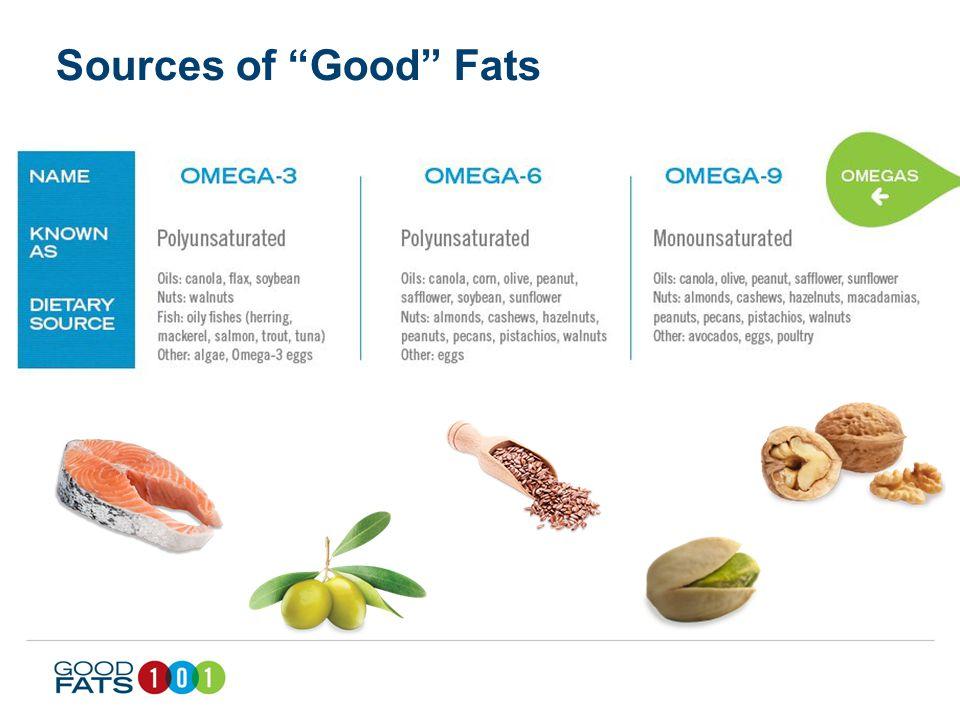 Potential Health Benefits of Good Fats Fatty Acids Omega -3Omega-6Omega-9 Healthy Heart Improved Blood Cholesterol Brain Development & Function Blood Sugar Control Improved MoodReducing Waist Line