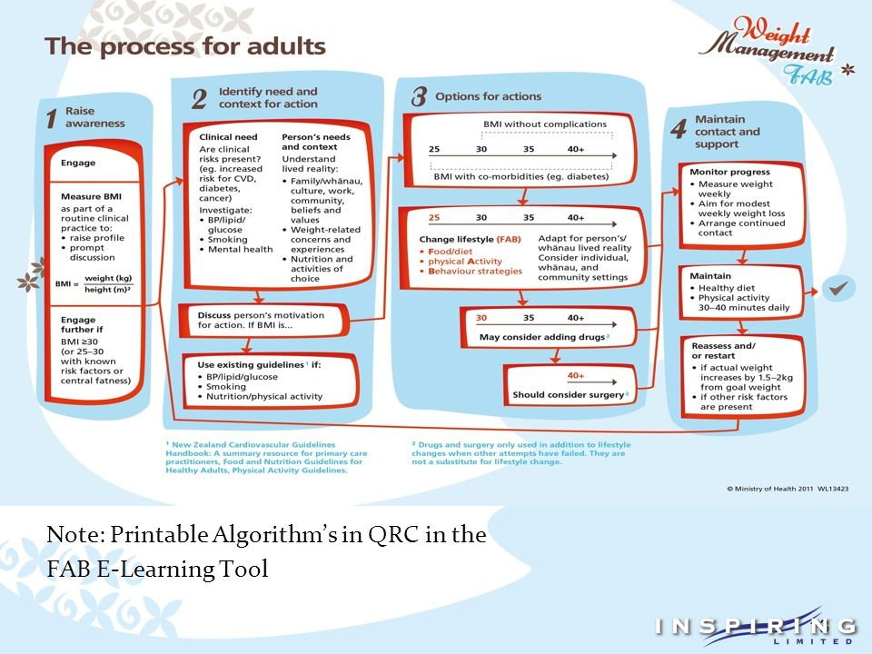 13 The Guidelines Algorithms Note: Printable Algorithm's in QRC in the FAB E-Learning Tool