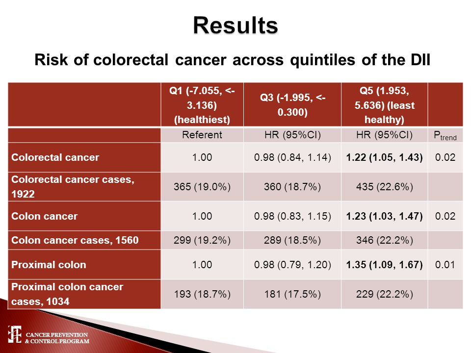 CANCER PREVENTION & CONTROL PROGRAM Risk of colorectal cancer across quintiles of the DII Q1 (-7.055, <- 3.136) (healthiest) Q3 (-1.995, <- 0.300) Q5 (1.953, 5.636) (least healthy) ReferentHR (95%CI) P trend Colorectal cancer1.000.98 (0.84, 1.14)1.22 (1.05, 1.43)0.02 Colorectal cancer cases, 1922 365 (19.0%)360 (18.7%)435 (22.6%) Colon cancer1.000.98 (0.83, 1.15)1.23 (1.03, 1.47)0.02 Colon cancer cases, 1560299 (19.2%)289 (18.5%)346 (22.2%) Proximal colon1.000.98 (0.79, 1.20)1.35 (1.09, 1.67)0.01 Proximal colon cancer cases, 1034 193 (18.7%)181 (17.5%)229 (22.2%)