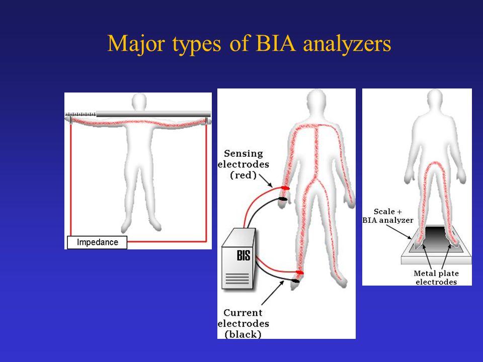 Major types of BIA analyzers