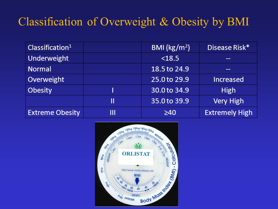 Disease Risk*BMI (kg/m 2 )Classification 1 --<18.5Underweight --18.5 to 24.9Normal Increased25.0 to 29.9Overweight High30.0 to 34.9IObesity Very High35.0 to 39.9II Extremely High≥40IIIExtreme Obesity Classification of Overweight & Obesity by BMI ORLISTAT