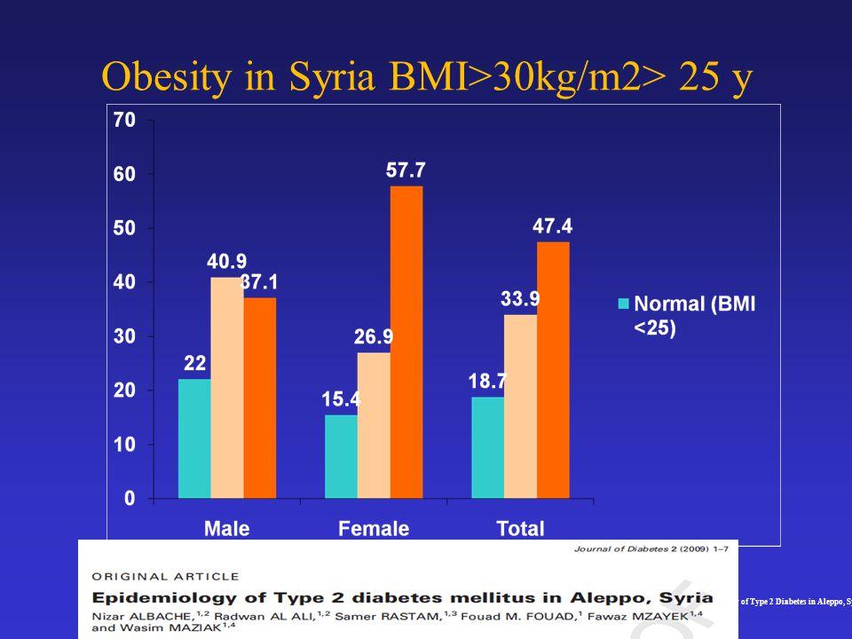 Obesity in Syria BMI>30kg/m2> 25 y ALBACHE N.,R Al-Ali, S. Rastam, F. M. Fouad, F.Mzayek, W. Maziak : Epidemiology of Type 2 Diabetes in Aleppo, Syria
