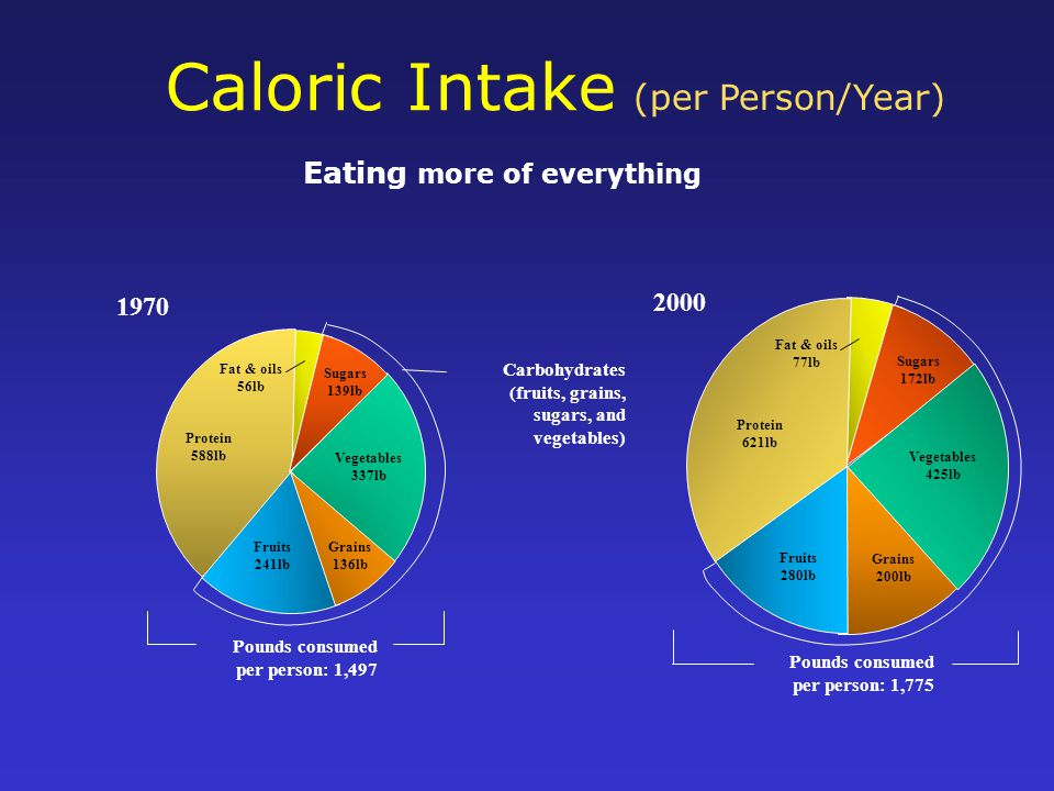 Caloric Intake 1970 2000 Carbohydrates (fruits, grains, sugars, and vegetables) Pounds consumed per person: 1,497 Pounds consumed per person: 1,775 Protein 588lb Fat & oils 56lb Fruits 241lb Grains 136lb Vegetables 337lb Sugars 139lb Protein 621lb Fat & oils 77lb Fruits 280lb Grains 200lb Vegetables 425lb Sugars 172lb (per Person/Year) Eating more of everything