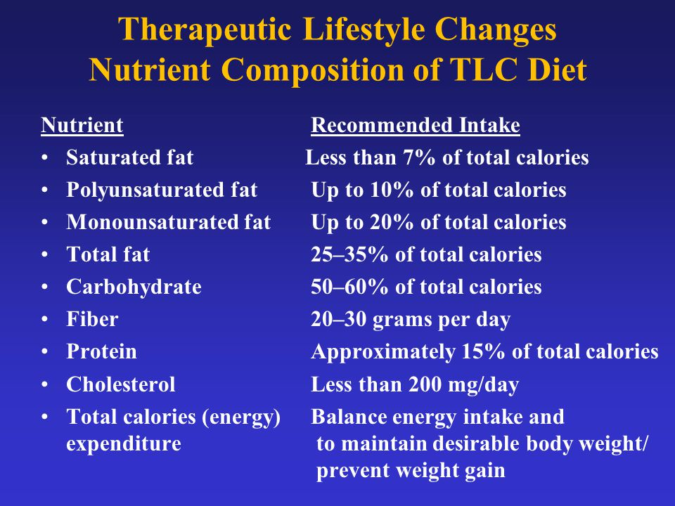 Therapeutic Lifestyle Changes Nutrient Composition of TLC Diet NutrientRecommended Intake Saturated fat Less than 7% of total calories Polyunsaturated fatUp to 10% of total calories Monounsaturated fat Up to 20% of total calories Total fat25–35% of total calories Carbohydrate50–60% of total calories Fiber20–30 grams per day Protein Approximately 15% of total calories CholesterolLess than 200 mg/day Total calories (energy)Balance energy intake and expenditure to maintain desirable body weight/ prevent weight gain