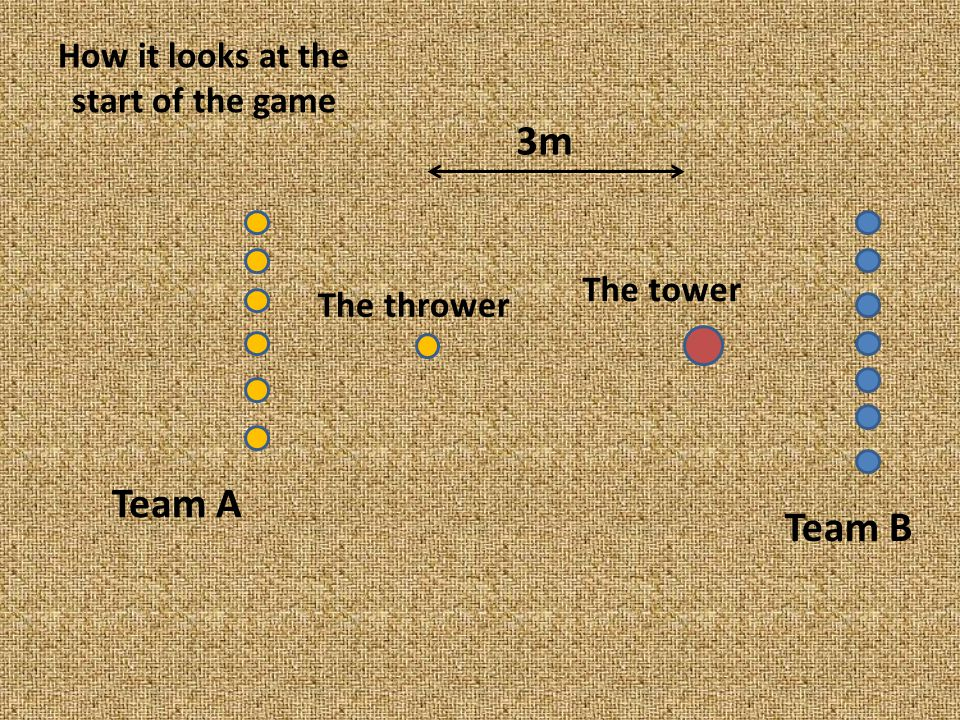 How it looks at the start of the game 3m The tower Team B Team A The thrower