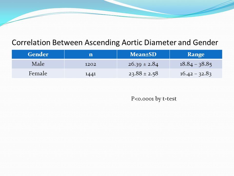 Correlation Between Ascending Aortic Diameter and Gender GendernMean±SDRange Male120226.39 ± 2.8418.84 – 38.85 Female144123.88 ± 2.5816.42 – 32.83 P<0