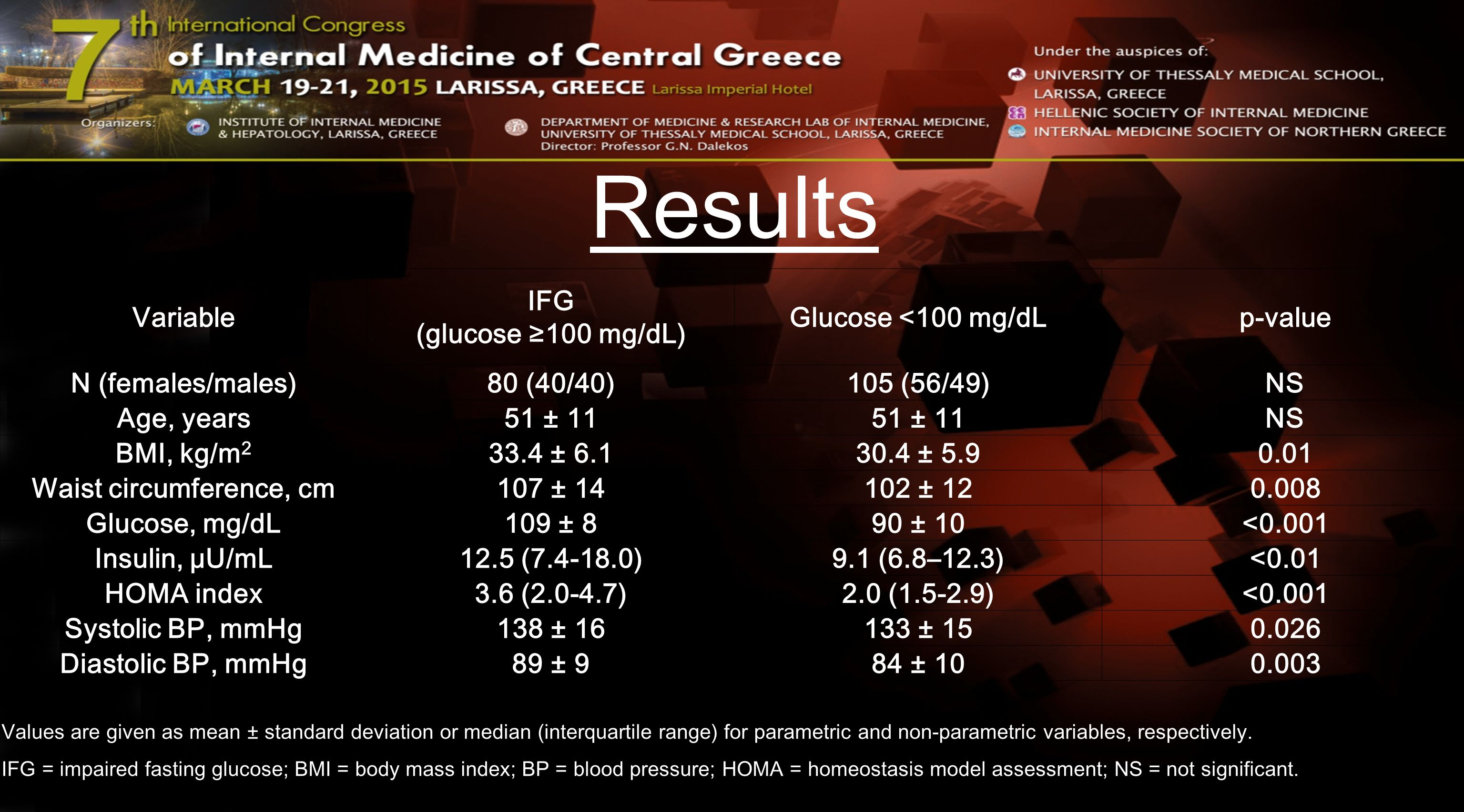 Results (II) Variable Prediabetes (glucose ≥100 mg/dL) Glucose <100 mg/dLp-value Total cholesterol, mg/dL231 ± 32228 ± 39NS Triglycerides, mg/dL160 (109-230)127 (92-179)0.02 HDL-C, mg/dL50 ± 1153 ± 10NS LDL-C, mg/dL149 ± 25147 ± 32NS apoA-I, mg/dL137 ± 25141 ± 22NS apoB, mg/dL108 ± 23109 ± 25NS apoE, mg/dL43 ± 2241 ± 14NS Lp(a), mg/dL10.3 (5.4-14.8)10.5 (5.5-18.5)NS apoC-II (mg/dL)5.3 (4.4-6.3)5.6 (4-6.5)NS apoC-III (mg/dL)12.5 (10.6-15.7)13.9 (10.6-17)NS