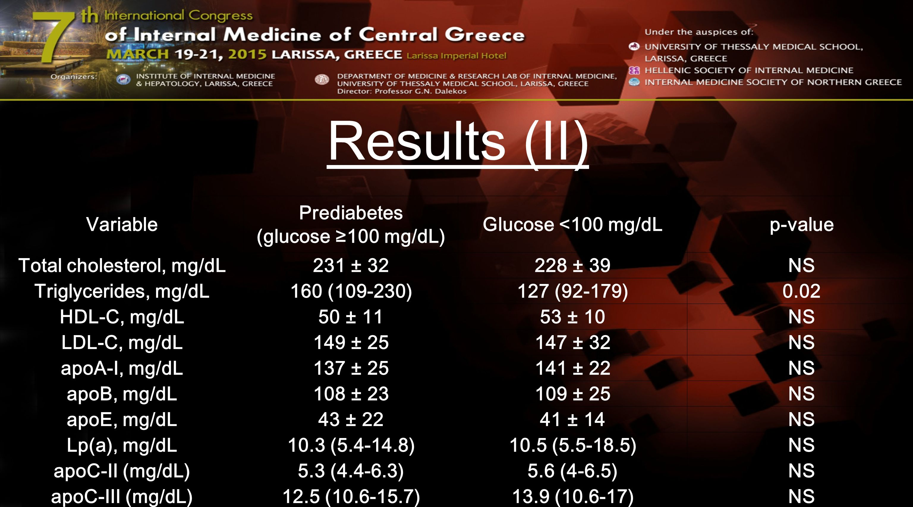 Results (II) Variable Prediabetes (glucose ≥100 mg/dL) Glucose <100 mg/dLp-value Total cholesterol, mg/dL231 ± 32228 ± 39NS Triglycerides, mg/dL160 (1