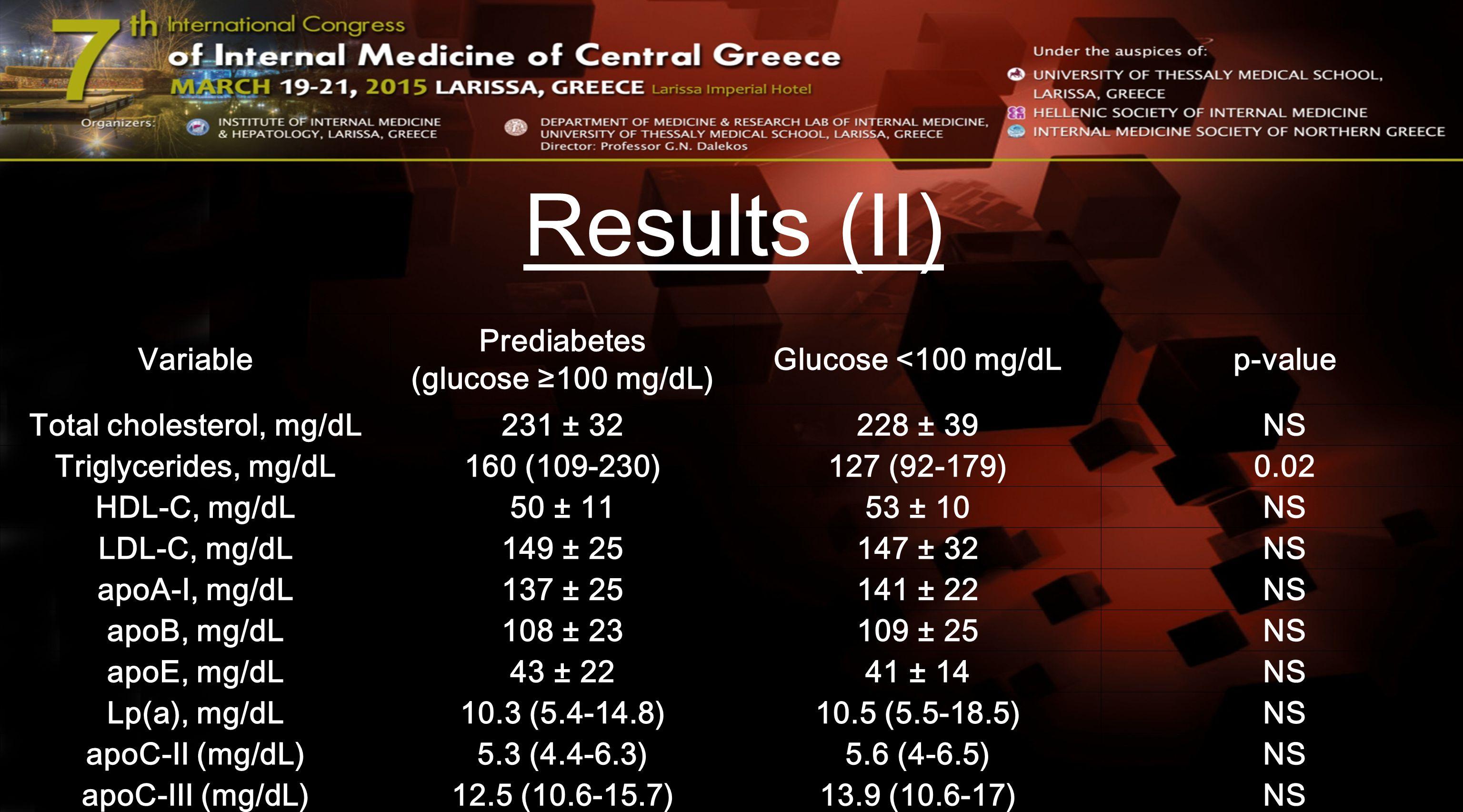 Results (III) Variable IFG (glucose ≥100 mg/dL) Glucose <100 mg/dLp-value sdLDL-C, mg/dL10 (4-22)8 (3-18)NS (0.08) sdLDL, %7.6 (2.7-18.6)6.0 (1.8-15.1)NS (0.09) LDL size, Å267 (260-270)267 (261-271)NS Large HDL2, mg/dL14 (9-19)15 (12-20)NS Small HDL3, mg/dL37 (31-42)36 (31-43)NS Small HDL3, %73 (65-80)69 (60-77)0.03 LpPLA 2 activity, nmol/mL/min 55 (44-66)52 (46-62)NS HDL-LpPLA 2 activity, nmol/mL/min 2.35 (1.7-3.3)2.9 (2.0-3.7)0.016 PON1 (paraoxon), U/L57 (40-106)65 (41-136)NS PON1 (arylesterase), U/mL46 (33-62)43 (35-59)NS