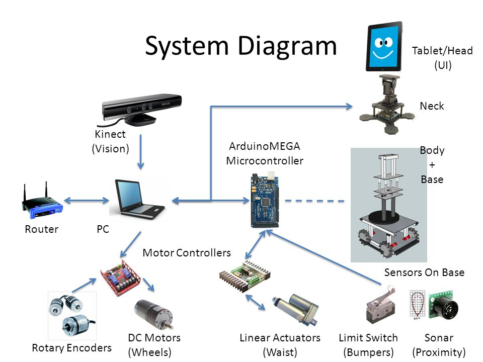 System Diagram Kinect (Vision) RouterPC Tablet/Head (UI) Neck ArduinoMEGA Microcontroller Body + Base Sensors On Base Motor Controllers Rotary Encoders DC Motors (Wheels) Linear Actuators (Waist) Limit Switch (Bumpers) Sonar (Proximity)