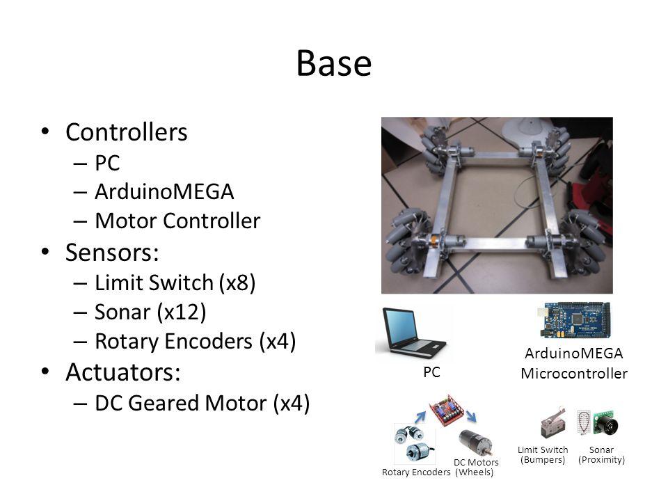 Vision Mathias Sunardi, Danny Voils Object detection/recognition Face detection/recognition Navigation/localization Kinect (Vision) PC