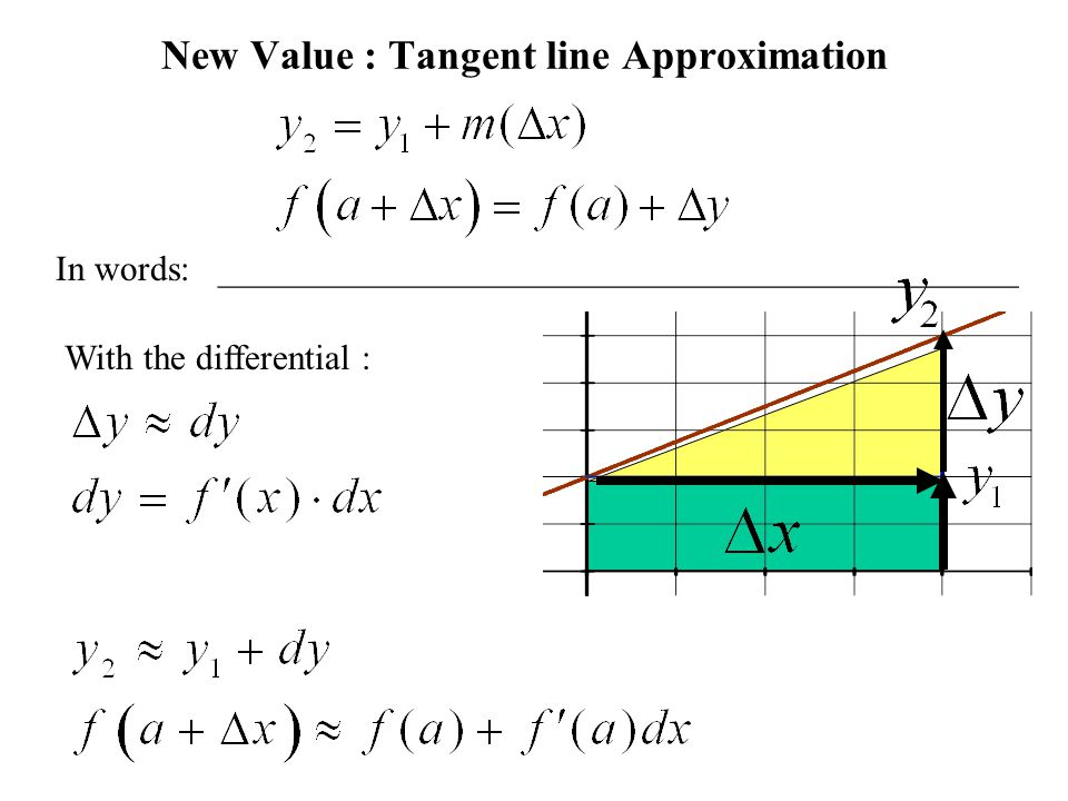 New Value : Tangent line Approximation In words: _____________________________________________ With the differential :