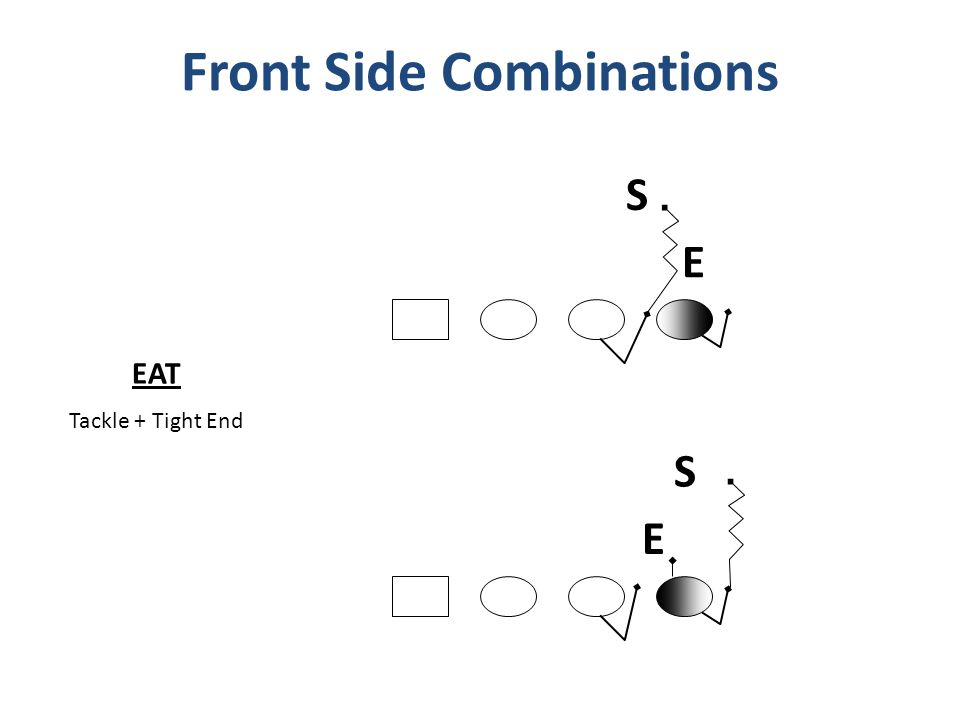 Front Side Combinations E S E S EAT Tackle + Tight End