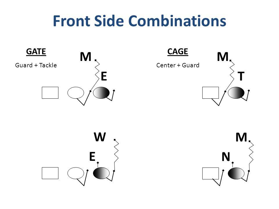 Front Side Combinations GATE Guard + Tackle E E M W CAGE Center + Guard N M T M