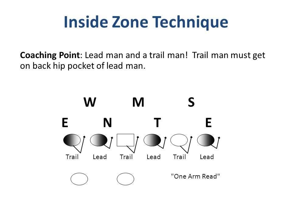 Coaching Point: Lead man and a trail man! Trail man must get on back hip pocket of lead man.