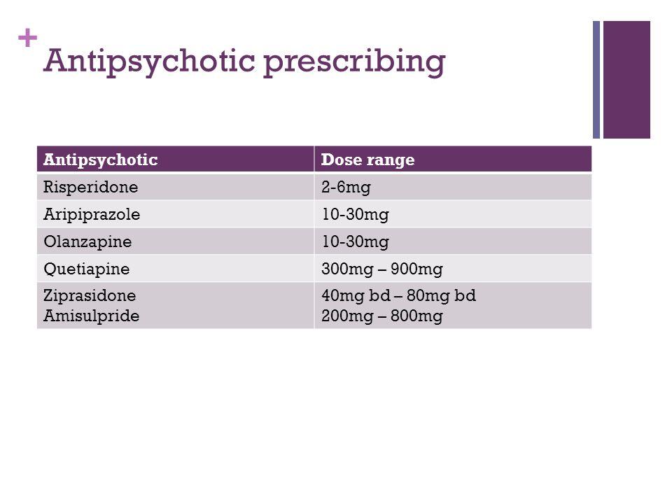 + Antipsychotic prescribing AntipsychoticDose range Risperidone2-6mg Aripiprazole10-30mg Olanzapine10-30mg Quetiapine300mg – 900mg Ziprasidone Amisulpride 40mg bd – 80mg bd 200mg – 800mg