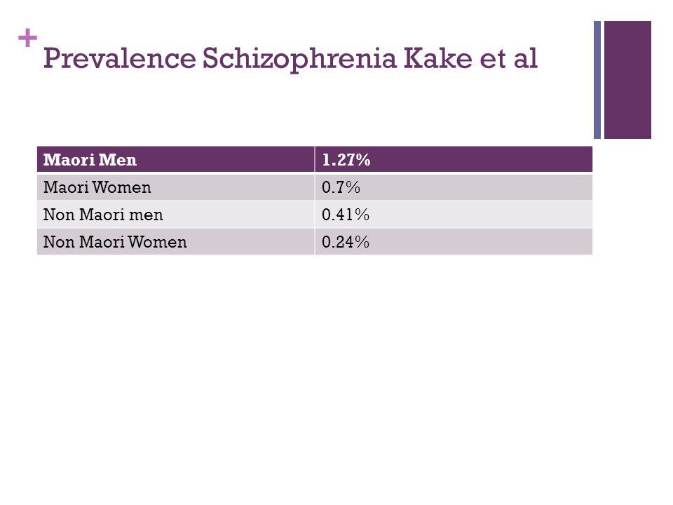 + Prevalence Schizophrenia Kake et al Maori Men1.27% Maori Women0.7% Non Maori men0.41% Non Maori Women0.24%
