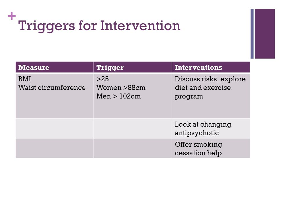 + Triggers for Intervention MeasureTriggerInterventions BMI Waist circumference >25 Women >88cm Men > 102cm Discuss risks, explore diet and exercise program Look at changing antipsychotic Offer smoking cessation help