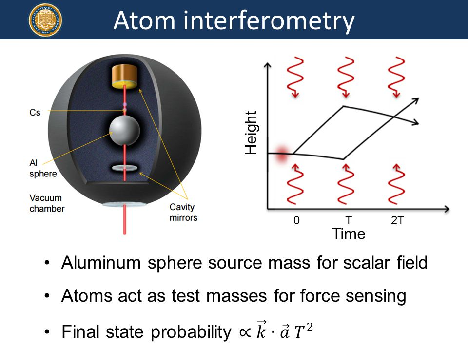 Atom interferometry Time 0 T 2T Height