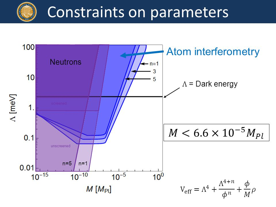 Constraints on parameters Neutrons n=1 n=5 screened unscreened Atom interferometry