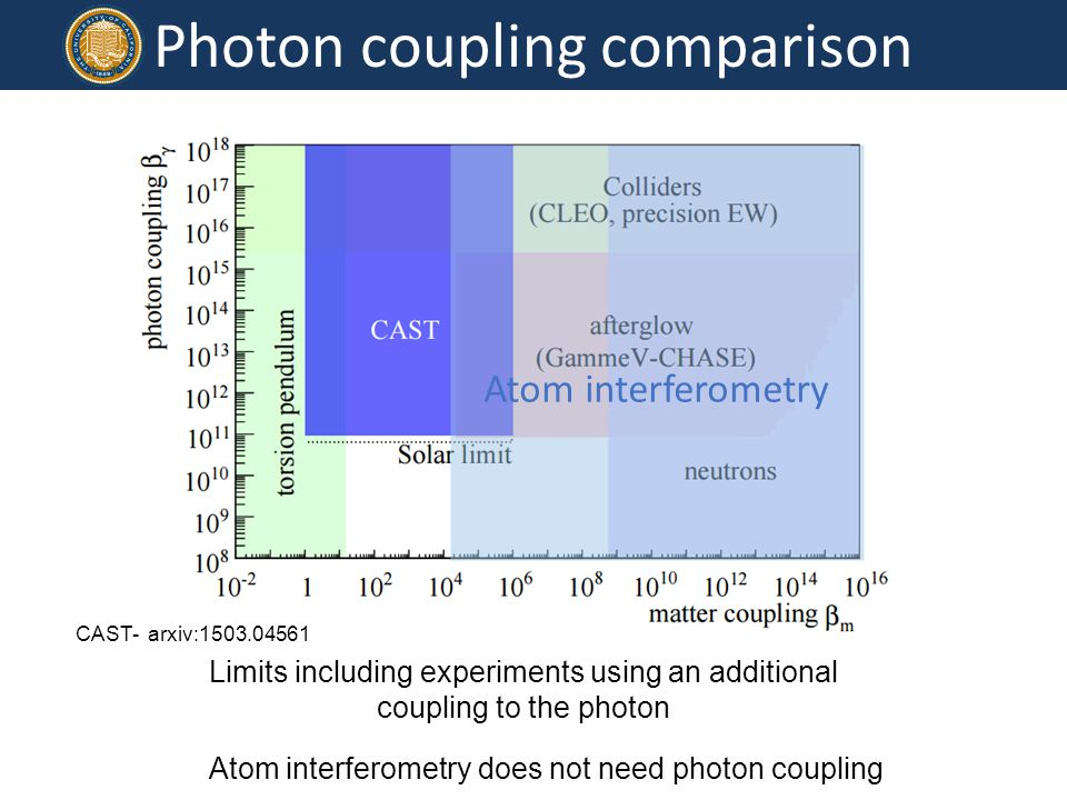 Photon coupling comparison Limits including experiments using an additional coupling to the photon CAST- arxiv:1503.04561 Atom interferometry Atom interferometry does not need photon coupling