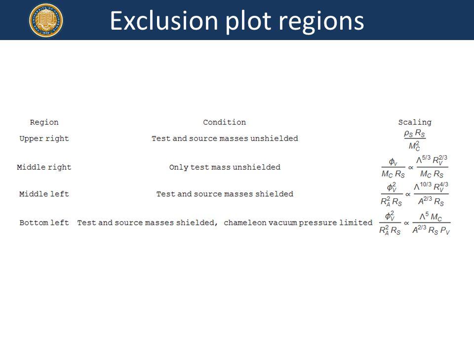 Exclusion plot regions