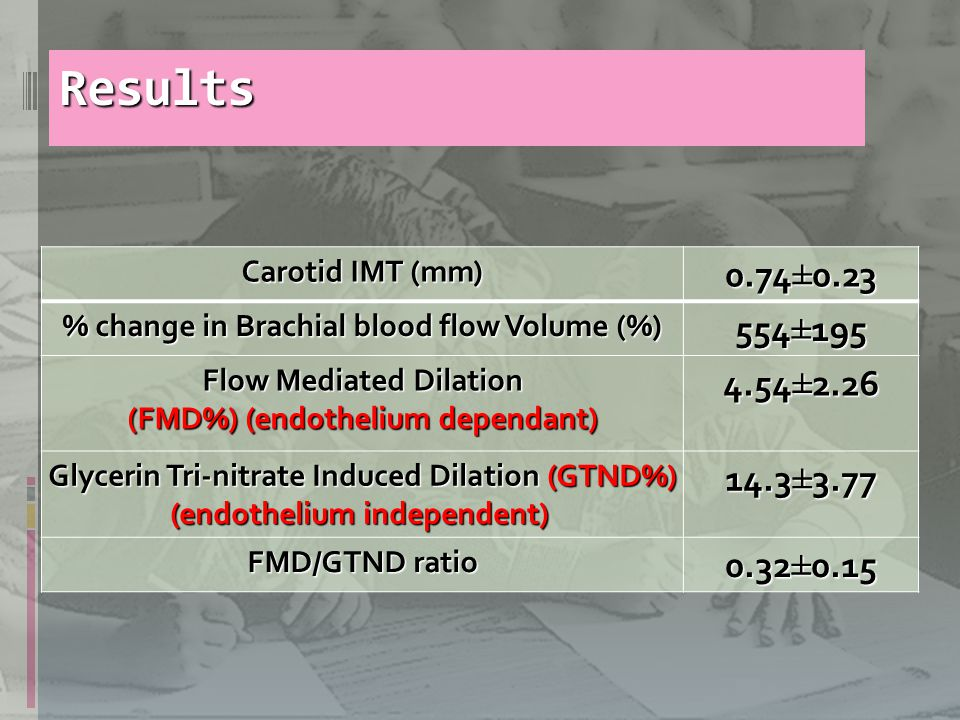 Results Carotid IMT (mm) 0.74±0.23 % change in Brachial blood flow Volume (%) 554±195 Flow Mediated Dilation (FMD%) (endothelium dependant) 4.54±2.26 Glycerin Tri-nitrate Induced Dilation (GTND%) (endothelium independent) 14.3±3.77 FMD/GTND ratio 0.32±0.15