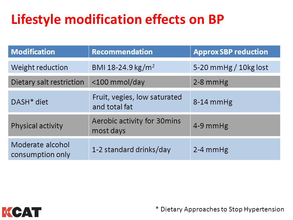 Lifestyle modification effects on BP * Dietary Approaches to Stop Hypertension ModificationRecommendationApprox SBP reduction Weight reductionBMI 18-2