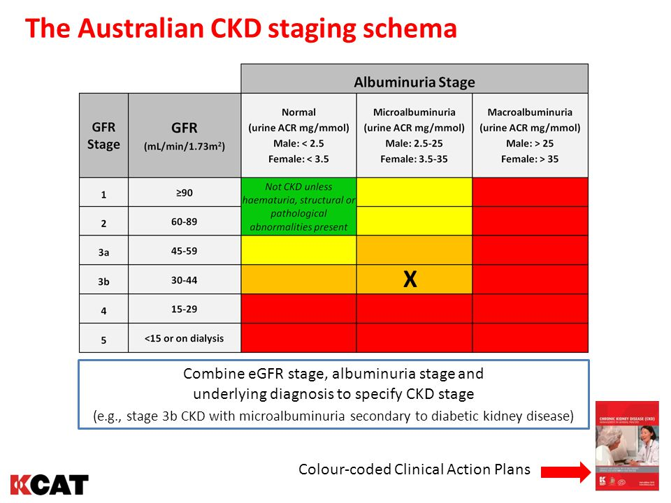The Australian CKD staging schema Colour-coded Clinical Action Plans X Combine eGFR stage, albuminuria stage and underlying diagnosis to specify CKD s