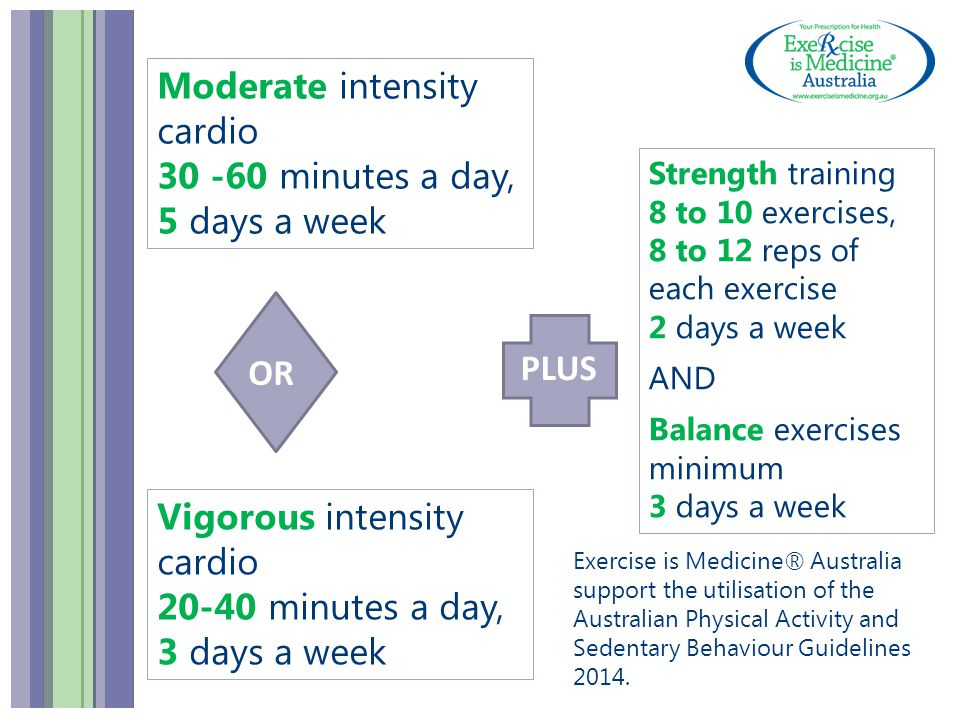 Moderate intensity cardio 30 -60 minutes a day, 5 days a week Strength training 8 to 10 exercises, 8 to 12 reps of each exercise 2 days a week AND Balance exercises minimum 3 days a week Vigorous intensity cardio 20-40 minutes a day, 3 days a week OR PLUS Exercise is Medicine® Australia support the utilisation of the Australian Physical Activity and Sedentary Behaviour Guidelines 2014.