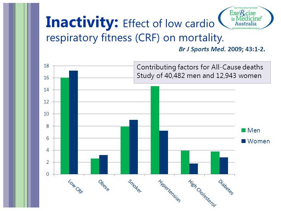 Inactivity: Effect of low cardio respiratory fitness (CRF) on mortality.