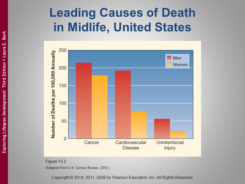 Leading Causes of Death in Midlife, United States Figure 15.2 (Adapted from U.S. Census Bureau, 2012.) Copyright © 2014, 2011, 2008 by Pearson Educati