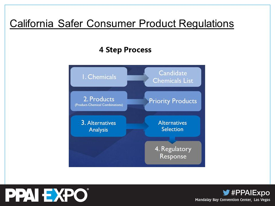 California Safer Consumer Product Regulations 4 Step Process