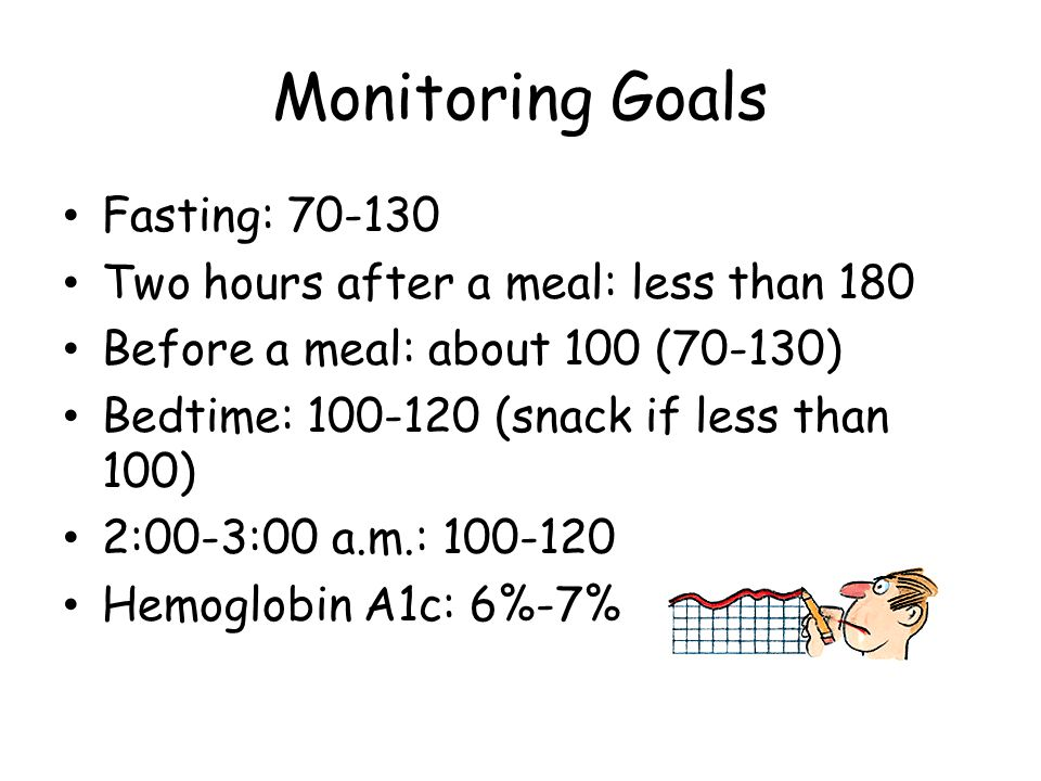 Monitoring Goals Fasting: 70-130 Two hours after a meal: less than 180 Before a meal: about 100 (70-130) Bedtime: 100-120 (snack if less than 100) 2:0