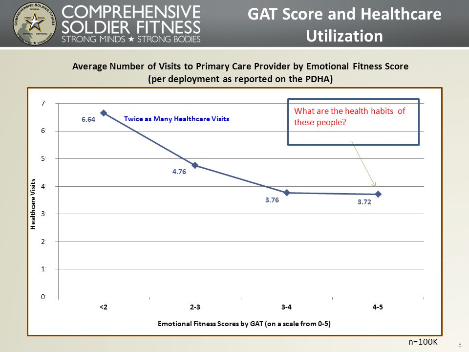 FOUO 55 Average Number of Visits to Primary Care Provider by Emotional Fitness Score (per deployment as reported on the PDHA) GAT Score and Healthcare Utilization 6.64 4.76 3.76 3.72 Emotional Fitness Scores by GAT (on a scale from 0-5) Twice as Many Healthcare Visits Healthcare Visits n=100K What are the health habits of these people