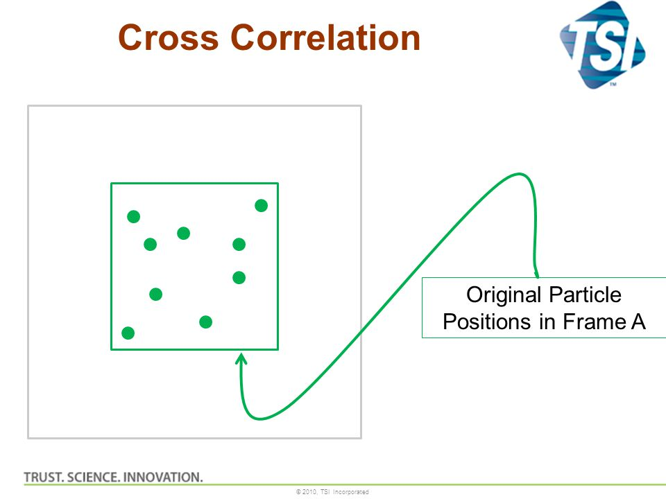 © 2010, TSI Incorporated Cross Correlation Original Particle Positions in Frame A