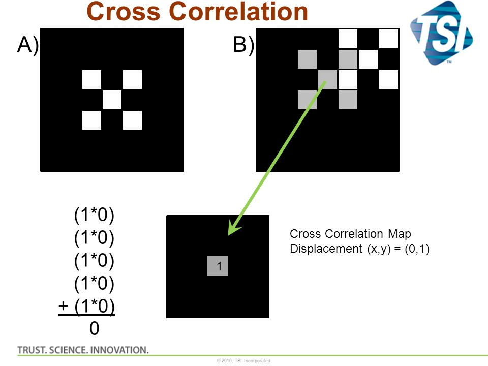 © 2010, TSI Incorporated Cross Correlation Map Displacement (x,y) = (0,1) 1 (1*0) + (1*0) 0 A)B) Cross Correlation